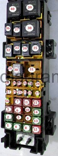 Fuses and relays box diagramJeep Grand    Cherokee    19992004
