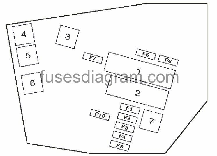 Fuse and relay box diagram BMW E60Fuses box diagram