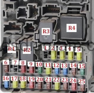 Fuse box diagram Honda Civic 2001-2006Fuses box diagram