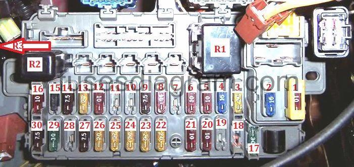 Fuse box diagram Honda Civic 1991-1995 Fuses box diagram