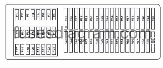 Fuse box Volkswagen Jetta 6Fuses box diagram