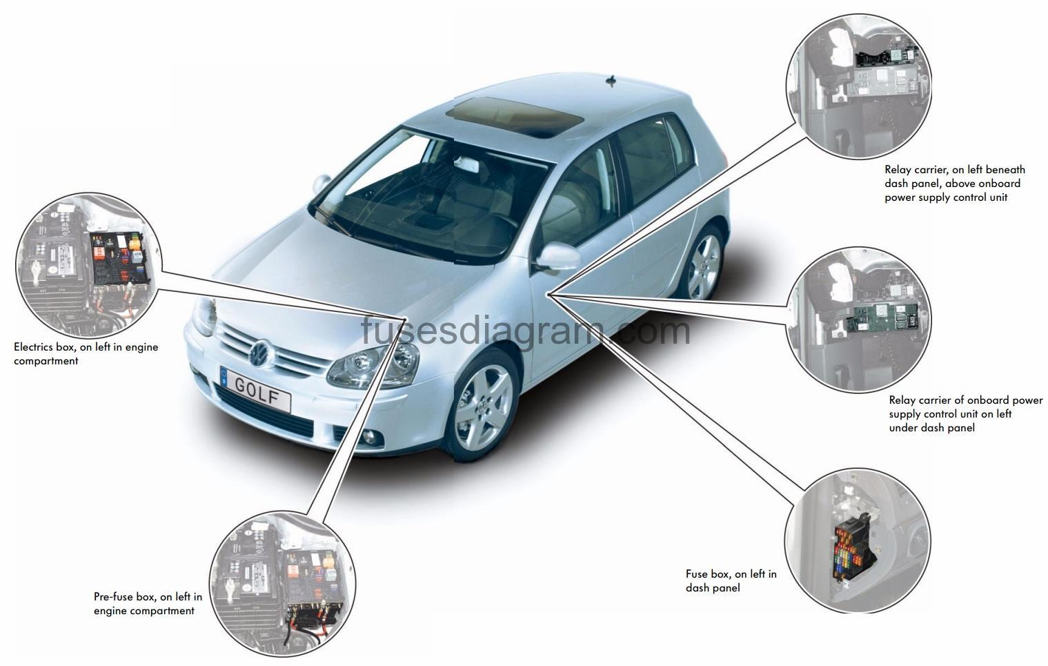 Fuse box Volkswagen Golf MK5Fuses box diagram