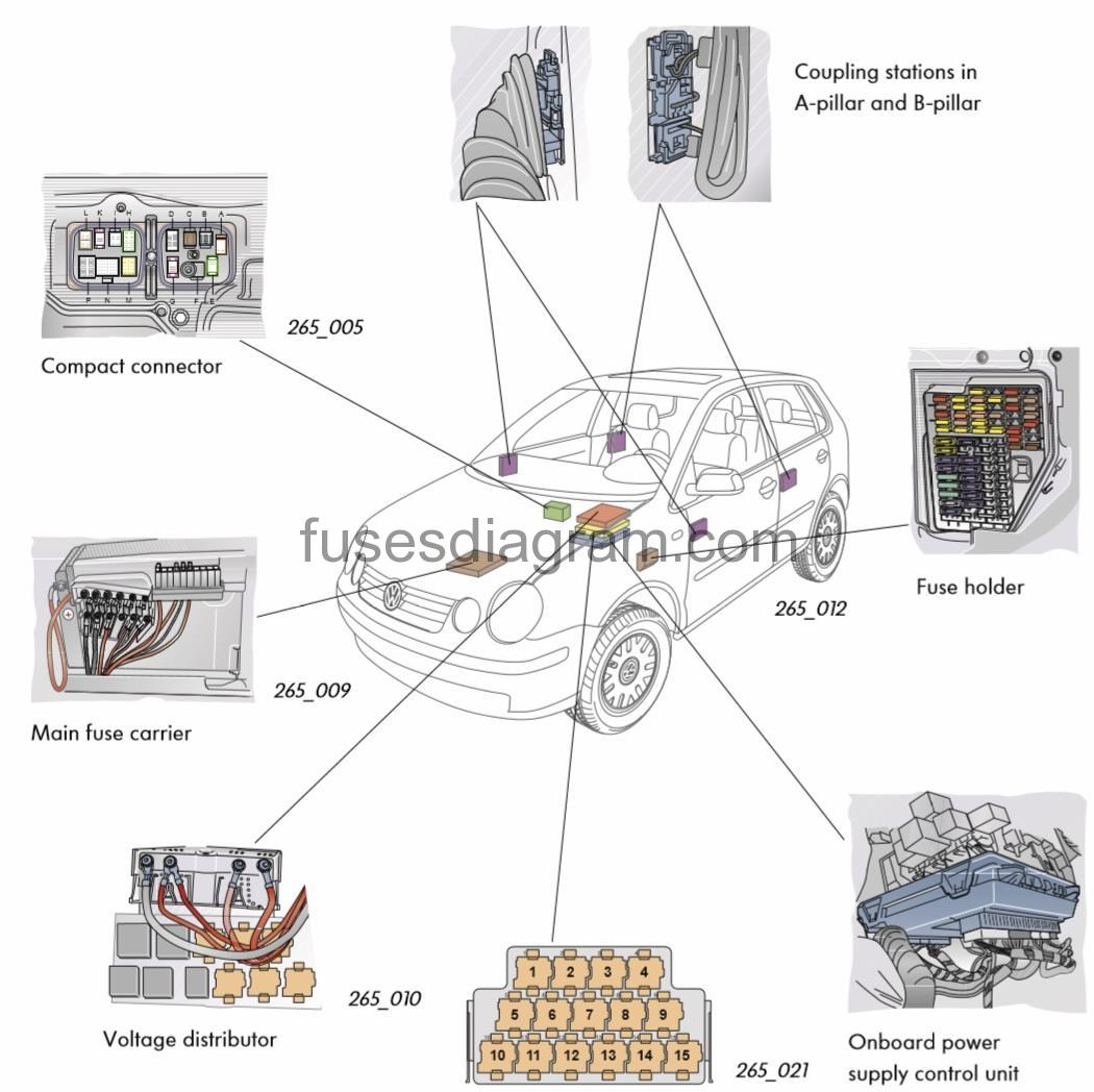 Fuse box Volkswagen Polo 9NFuses box diagram