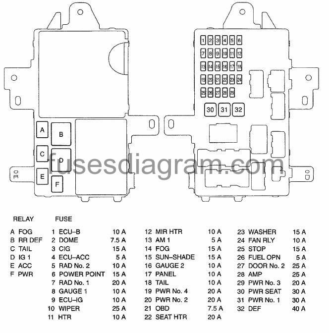 fuse box toyota camry 2001-2006  fuses box diagram