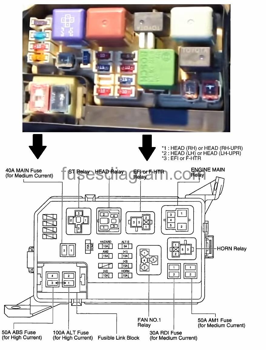 Fuse Box Toyota Corolla E110 1997 Diagram