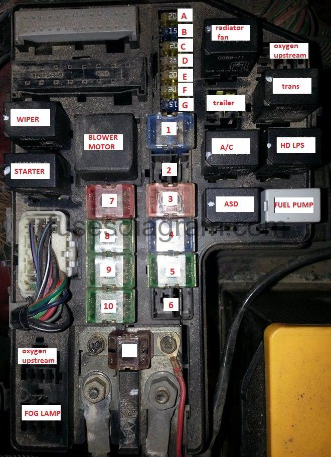 Fuse box Dodge DurangoFuses box diagram