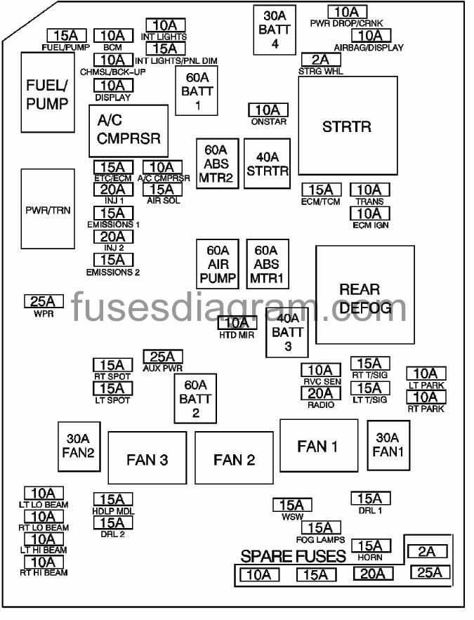 Fuse box Chevrolet ImpalaFuses box diagram