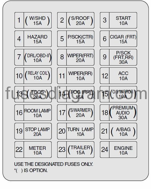 Fuse box Kia SorentoFuses box diagram