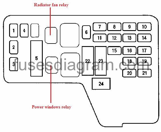 Fuse box Honda Odyssey 1994-1998Fuses box diagram