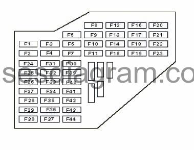Fuse box Audi A3 8L Fuses box diagram