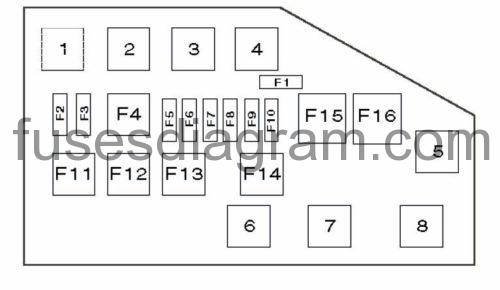 Fuse box Toyota Yaris 1999-2005Fuses box diagram
