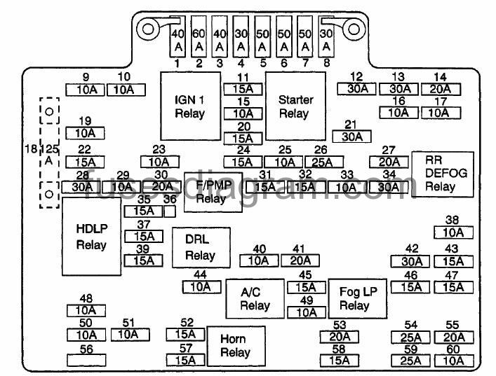 Fuse box Chevrolet Suburban 2000-2006Fuses box diagram
