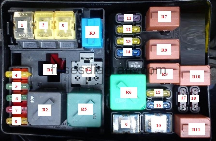 Fuse box ord Mondeo MK2Fuses box diagram