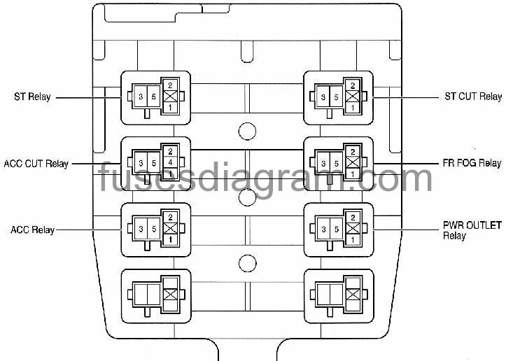 [DIAGRAM_38DE]  Fuse box Toyota Corolla 2007-2013 | 2007 Toyota Corolla Fuse Panel Diagram |  | Fuses box diagram