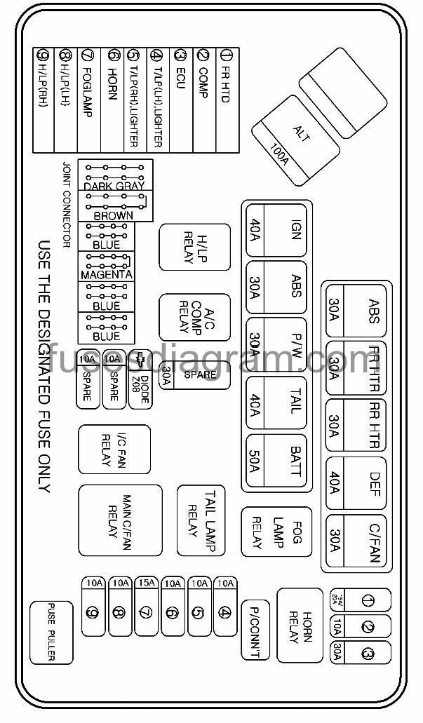 fuses and relay hyundai h1 1997-2008  fuses box diagram