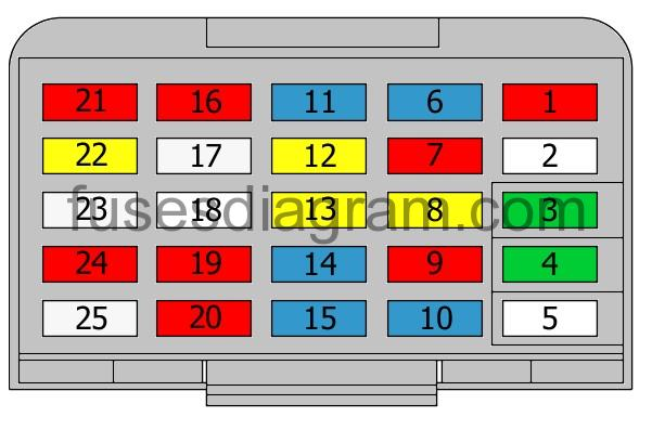 Fuse box diagram Buick LeSabre | 1998 Buick Lesabre Fuse Box Location |  | Fuses box diagram