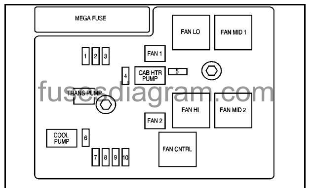 Fuse Box Diagram Chevrolet Silverado 2009